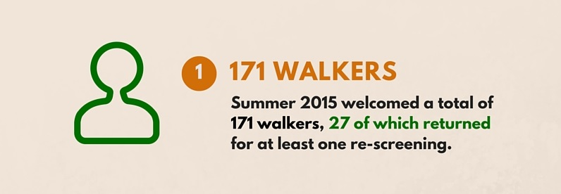 Infographic: 171 walkers, 20 pounds lost and blood pressure reductions